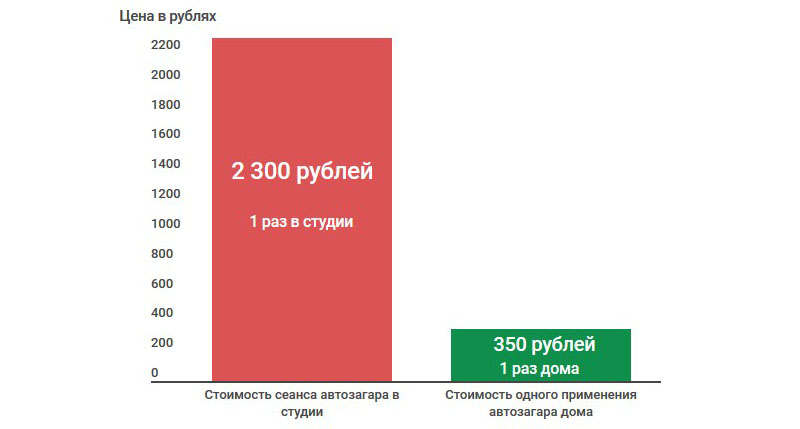 Сравнение стоимости одного сеанса в салоне и дома