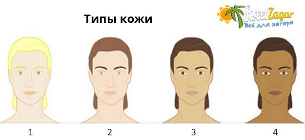 Основные фототипы кожи